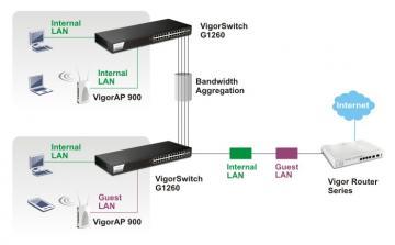 Nâng cấp hệ thống mạng lên Gigabit (P.1)